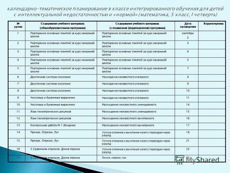 календарно-тематическое планирование в классе интегрированного обучения для детей с интеллектуальной недостаточностью и «нормой» (математика, 5 класс, I четверть) урока Содержание учебного материала (общеобразовательная программа) Содержание учебного
