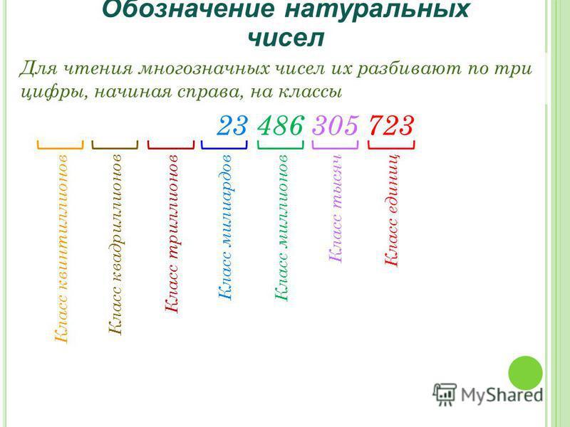 Класс миллионов Класс тысяч Класс единиц Класс миллиардов Обозначение натуральных чисел Для чтения многозначных чисел их разбивают по три цифры, начиная справа, на классы 23 486 305 723 Класс квинтиллионов Класс квадриллионов Класс триллионов