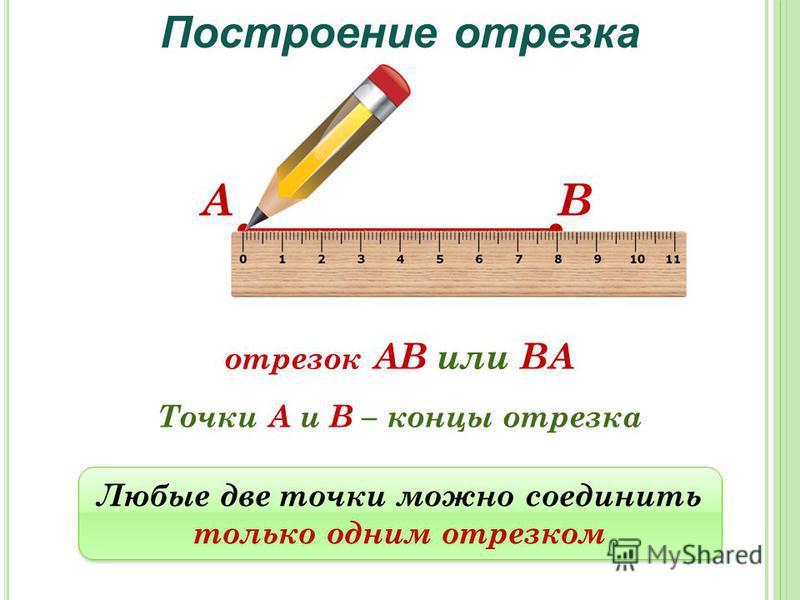 АВ отрезок АВ или ВА Точки А и В – концы отрезка Построение отрезка Любые две точки можно соединить только одним отрезком Любые две точки можно соединить только одним отрезком