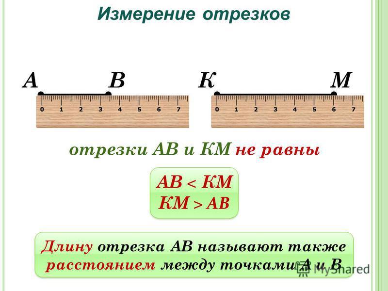 АВ Измерение отрезков КМ отрезки АВ и КМ не равны АВ < КМ КМ > АВ АВ < КМ КМ > АВ Длину отрезка АВ называют также расстоянием между точками А и В