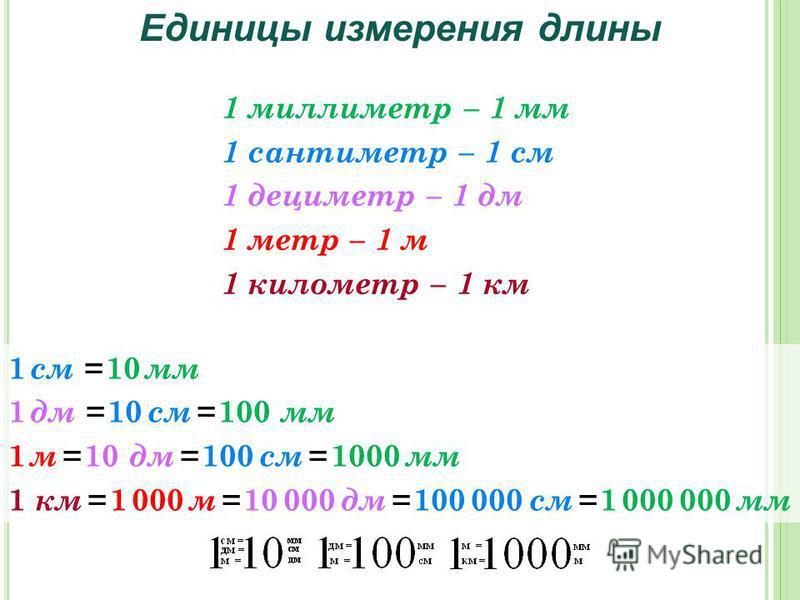 Единицы измерения длины 1 миллиметр – 1 мм 1 сантиметр – 1 см 1 дециметр – 1 дм 1 метр – 1 м 1 километр – 1 км 1 см = 10 мм 1 дм = 10 см = 100 мм 1 м = 10 дм = 100 см = 1000 мм 1 км = 1 000 м = 10 000 дм = 100 000 см = 1 000 000 мм