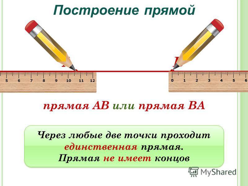 АВ прямая АВ или прямая ВА Построение прямой Через любые две точки проходит единственная прямая. Прямая не имеет концов Через любые две точки проходит единственная прямая. Прямая не имеет концов