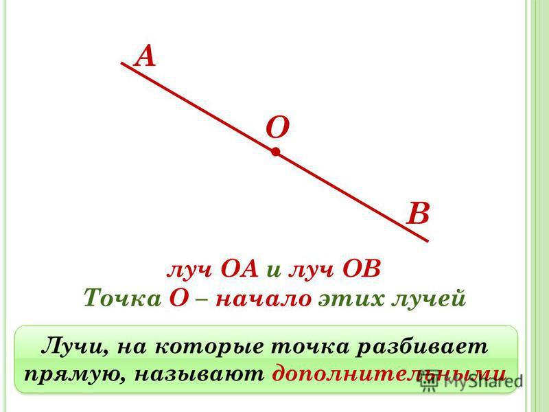 А В О Лучи, на которые точка разбивает прямую, называют дополнительными Лучи, на которые точка разбивает прямую, называют дополнительными луч ОА и луч ОВ Точка О – начало этих лучей