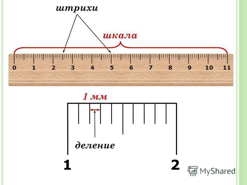 0 1 2 3 4 5 6 7 8 9 10 11 штрихи деление шкала 1 2 1 мм