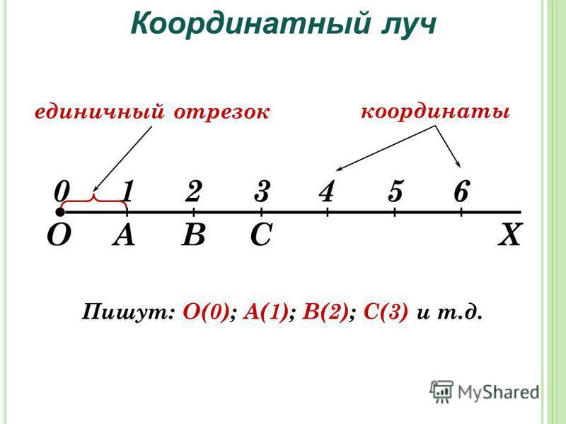 АВС 0123456 ОХ единичный отрезок Координатный луч координаты Пишут: О(0); А(1); В(2); С(3) и т.д.