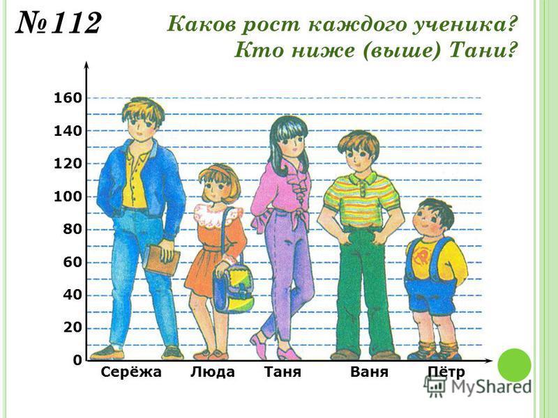 Серёжа Люда Таня Ваня Пётр 160 140 120 100 80 60 40 20 0 Каков рост каждого ученика? Кто ниже (выше) Тани? 112