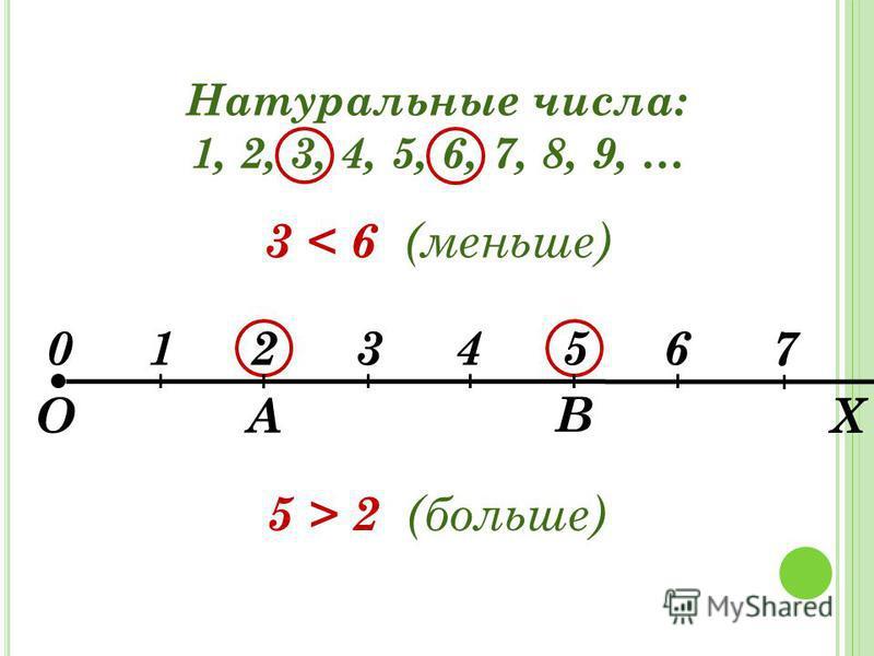 Натуральные числа: 1, 2, 3, 4, 5, 6, 7, 8, 9, … 3 < 6 (меньше) А В 0123456 О Х 7 5 > 2 (больше)