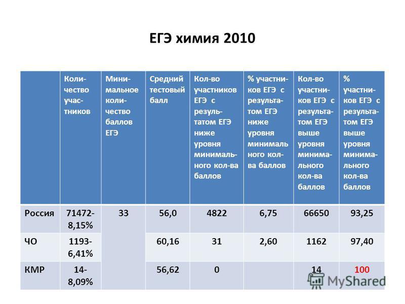 ЕГЭ химия 2010 Коли- чество участников Мини- мольное количество баллов ЕГЭ Средний тестовый балл Кол-во участников ЕГЭ с результатом ЕГЭ ниже уровня минимальнего кол-ва баллов % участников ЕГЭ с результатом ЕГЭ ниже уровня минимальнего кол- ва баллов