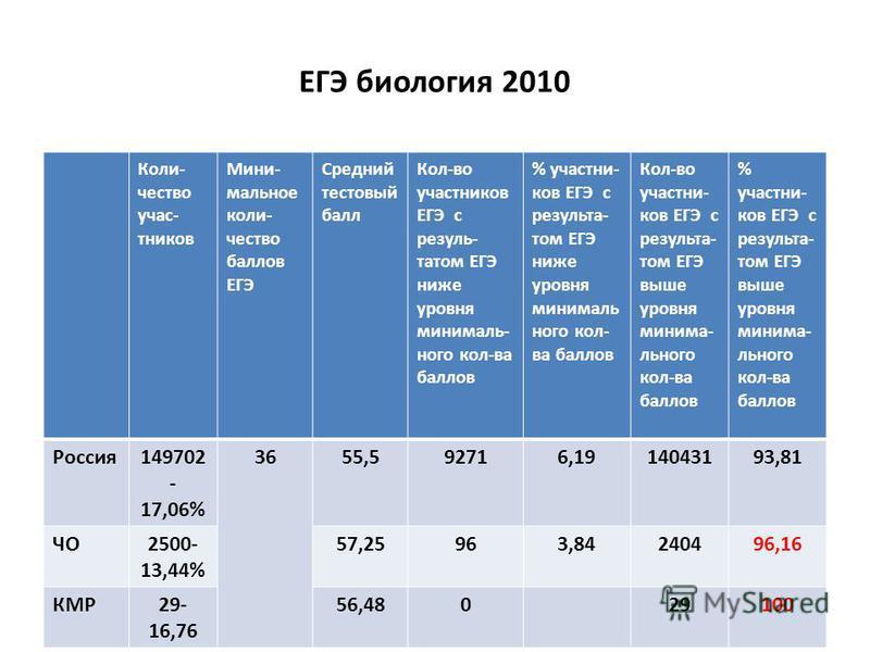ЕГЭ биология 2010 Коли- чество участников Мини- мольное количество баллов ЕГЭ Средний тестовый балл Кол-во участников ЕГЭ с результатом ЕГЭ ниже уровня минимальнего кол-ва баллов % участников ЕГЭ с результатом ЕГЭ ниже уровня минимальнего кол- ва бал