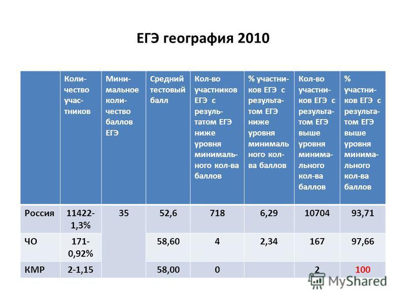 ЕГЭ география 2010 Коли- чество участников Мини- мольное количество баллов ЕГЭ Средний тестовый балл Кол-во участников ЕГЭ с результатом ЕГЭ ниже уровня минимальнего кол-ва баллов % участников ЕГЭ с результатом ЕГЭ ниже уровня минимальнего кол- ва ба