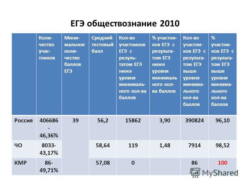 ЕГЭ обществознание 2010 Коли- чество участников Мини- мольное количество баллов ЕГЭ Средний тестовый балл Кол-во участников ЕГЭ с результатом ЕГЭ ниже уровня минимальнего кол-ва баллов % участников ЕГЭ с результатом ЕГЭ ниже уровня минимальнего кол-