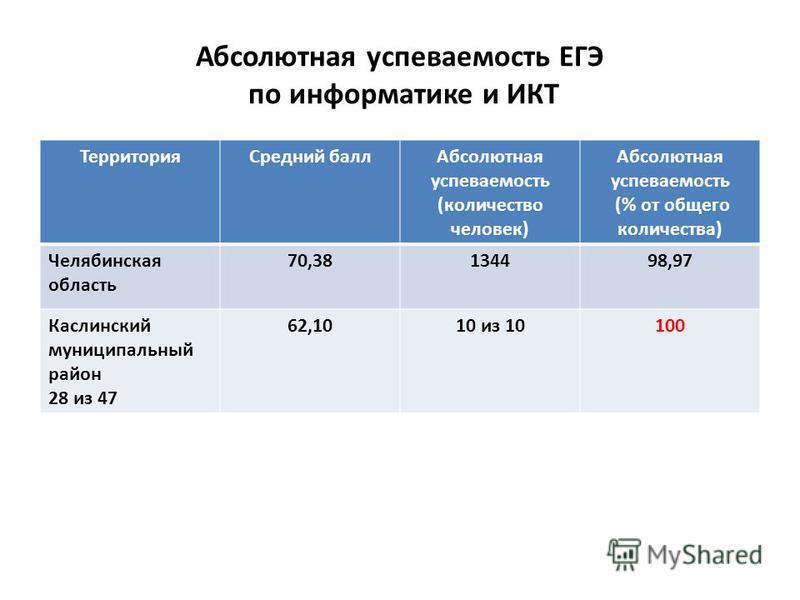 Абсолютная успеваемость ЕГЭ по информатике и ИКТ Территория Средний балл Абсолютная успеваемость (количество человек) Абсолютная успеваемость (% от общего количества) Челябинская область 70,38134498,97 Каслинский муниципальныйныйный район 28 из 47 62