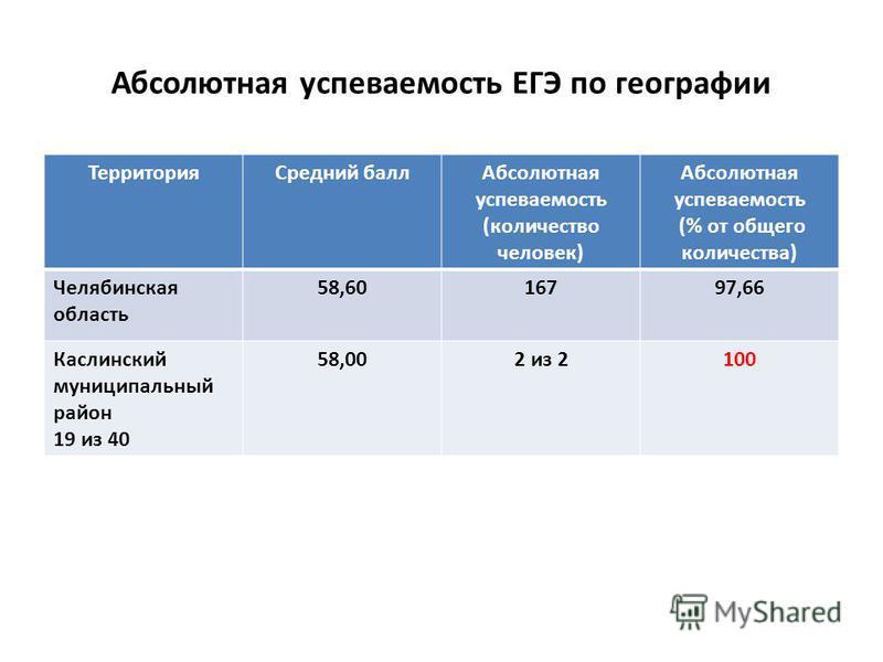 Абсолютная успеваемость ЕГЭ по географии Территория Средний балл Абсолютная успеваемость (количество человек) Абсолютная успеваемость (% от общего количества) Челябинская область 58,6016797,66 Каслинский муниципальныйныйный район 19 из 40 58,002 из 2