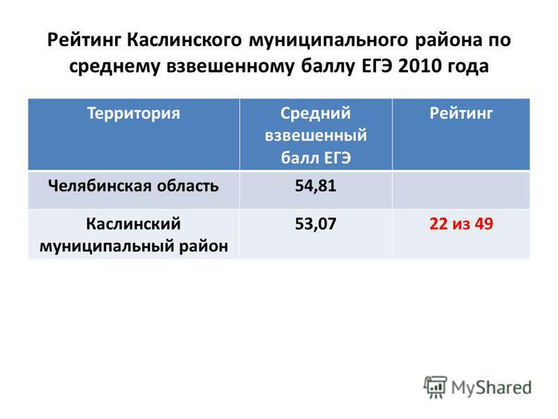 Рейтинг Каслинского муниципальныйныйнего района по среднему взвешенному баллу ЕГЭ 2010 года Территория Средний взвешенный балл ЕГЭ Рейтинг Челябинская область 54,81 Каслинский муниципальныйныйный район 53,0722 из 49