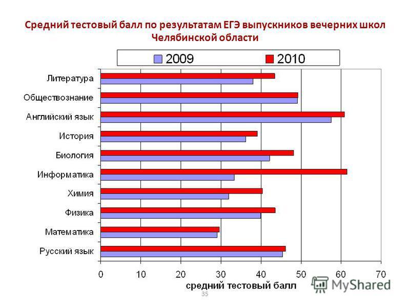 35 Средний тестовый балл по результатам ЕГЭ выпускников вечерних школ Челябинской области