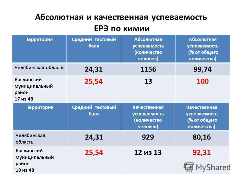 Абсолютная и качественная успеваемость ЕРЭ по химии Территория Средний тестовый балл Абсолютная успеваемость (количество человек) Абсолютная успеваемость (% от общего количества) Челябинская область 24,31115699,74 Каслинский муниципальныйныйный район