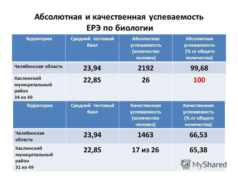 Абсолютная и качественная успеваемость ЕРЭ по биологии Территория Средний тестовый балл Абсолютная успеваемость (количество человек) Абсолютная успеваемость (% от общего количества) Челябинская область 23,94219299,68 Каслинский муниципальныйныйный ра