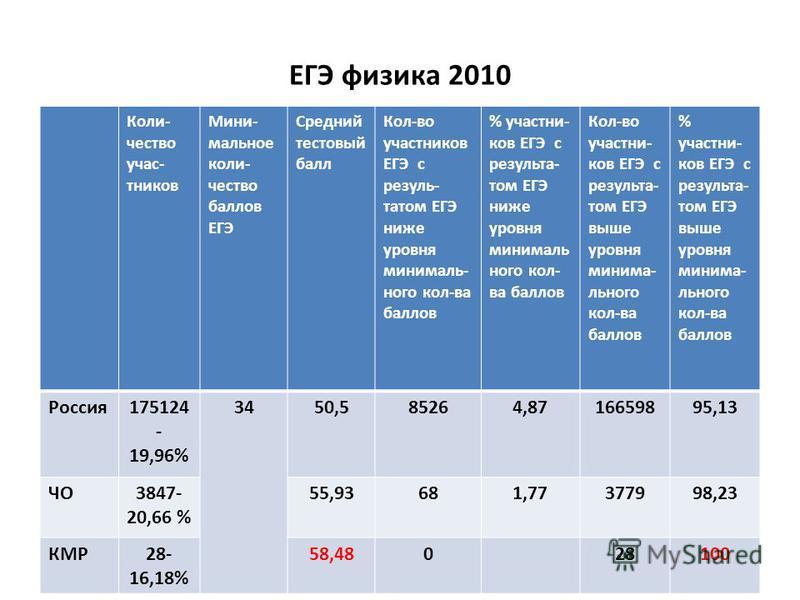 ЕГЭ физика 2010 Коли- чество участников Мини- мольное количество баллов ЕГЭ Средний тестовый балл Кол-во участников ЕГЭ с результатом ЕГЭ ниже уровня минимальнего кол-ва баллов % участников ЕГЭ с результатом ЕГЭ ниже уровня минимальнего кол- ва балло