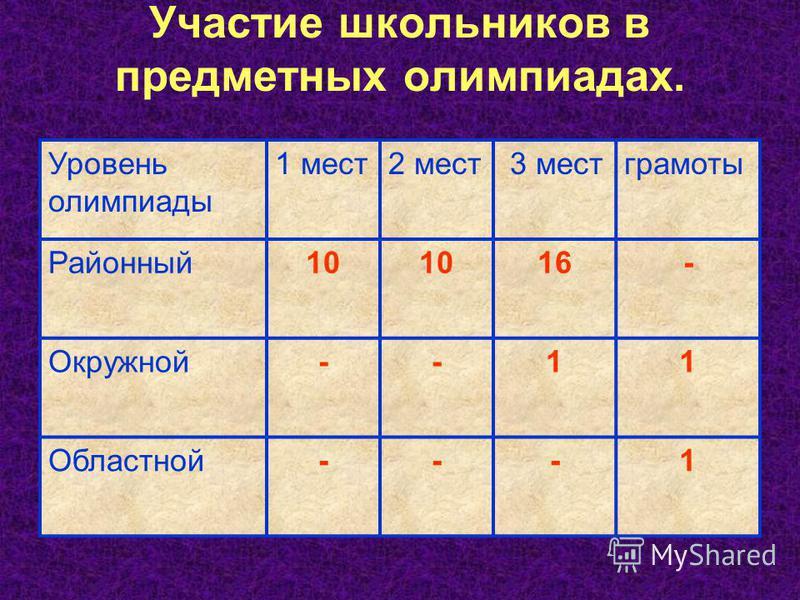 Участие школьников в предметных олимпиадах. Уровень олимпиады 1 мест 2 мест 3 мест грамоты Районный 10 16- Окружной--11 Областной---1