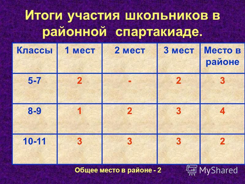Итоги участия школьников в районной спартакиаде. Классы 1 мест 2 мест 3 мест Место в районе 5-72-23 8-91234 10-113332 Общее место в районе - 2