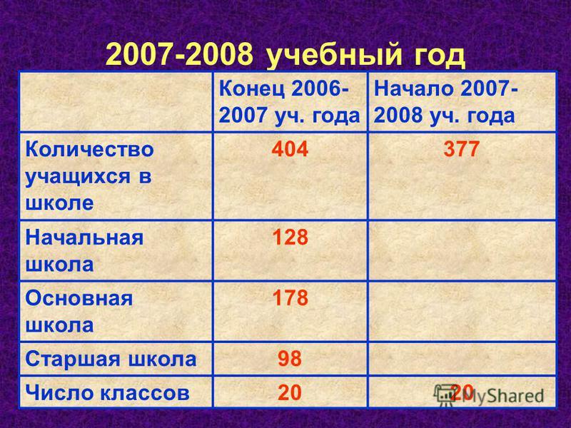 2007-2008 учебный год Конец 2006- 2007 уч. года Начало 2007- 2008 уч. года Количество учащихся в школе 404377 Начальная школа 128 Основная школа 178 Старшая школа 98 Число классов 20