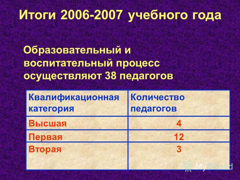 Итоги 2006-2007 учебного года Образовательный и воспитательный процесс осуществляют 38 педагогов Квалификационная категория Количество педагогов Высшая 4 Первая 12 Вторая 3