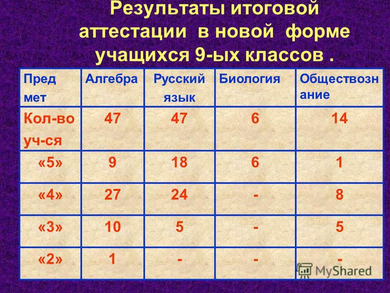 Результаты итоговой аттестации в новой форме учащихся 9-ых классов. Пред мет Алгебра Русский язык Биология Обществозн ание Кол-во уч-ся 47 614 «5»91861 «4»2724-8 «3»105-5 «2»1---