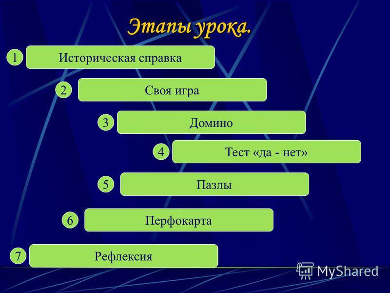 Этапы урока. Историческая справка Своя игра Домино Пазлы Перфокарта Рефлексия Тест «да - нет» 1 2 3 4 5 6 7