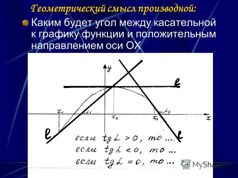 Геометрический смысл производной: Каким будет угол между касательной к графику функции и положительным направлением оси ОХ
