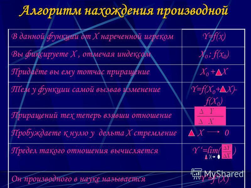 Алгоритм нахождения производной В данной функции от Х нареченной игрекомY=f(x) Вы фиксируете Х, отмечая индексомX 0 ; f(x 0 ) Придаёте вы ему тотчас приращениеX 0 + X Тем у функции самой вызвав изменениеY=f(X 0 + X)- f(X 0 ) Приращений тех теперь взя