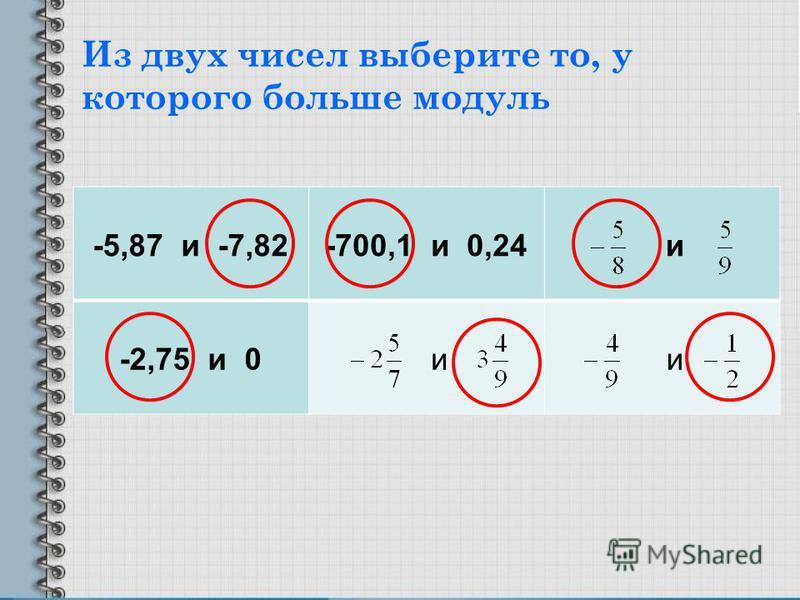 Из двух чисел выберите то, у которого больше модуль -5,87 и -7,82-700,1 и 0,24 и -2,75 и 0 и и