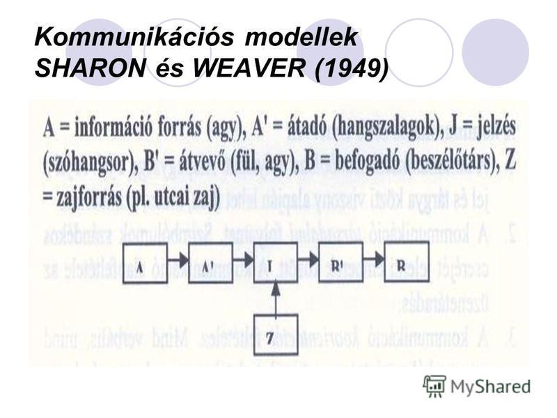 Kommunikációs modellek SHARON és WEAVER (1949)