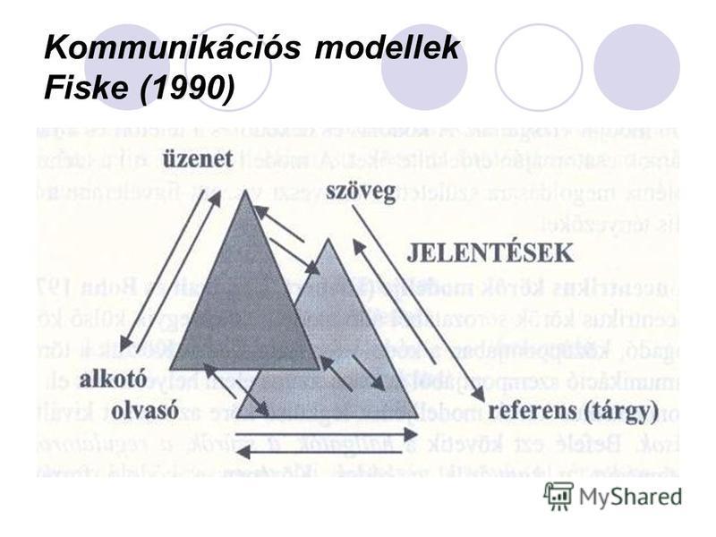 Kommunikációs modellek Fiske (1990)