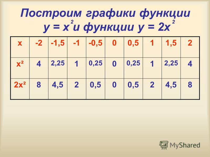 Построим графики функции y = x и функции у = 2 х 22 х-2-1,5-0,500,511,52 х²4 2,25 1 0,25 0 1 2,25 4 2 х²84,520,50 24,58