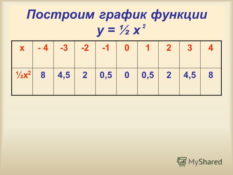 Построим график функции y = ½ x 2 х- 4-3-201234 ½х½х 84,520,50 24,58 2