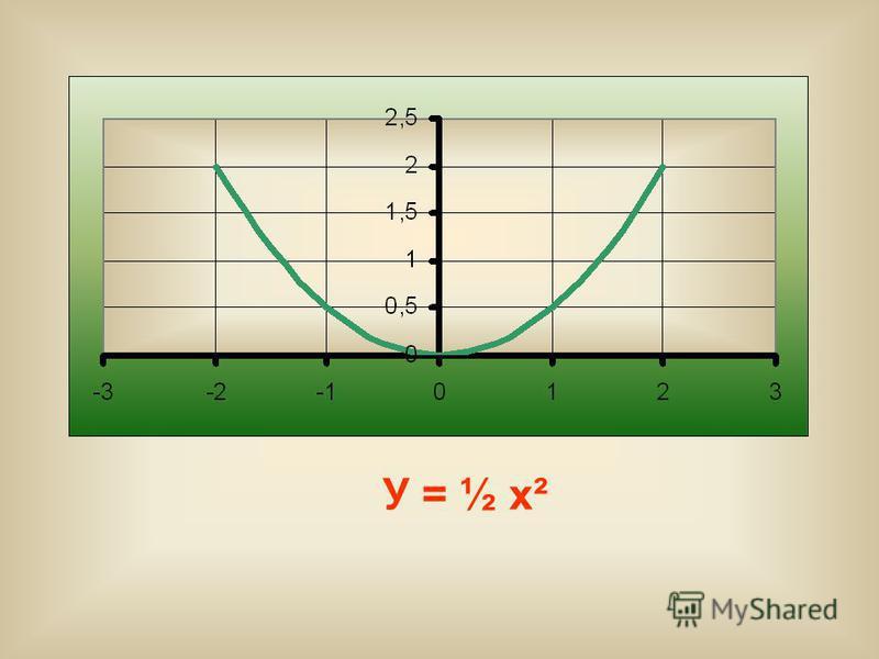 У = ½ х²