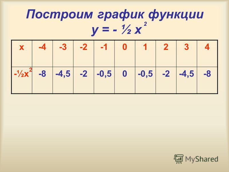 Построим график функции y = - ½ x 2 х-4-3-201234 -½х-½х-8-4,5-2-0,50 -2-4,5-8 2