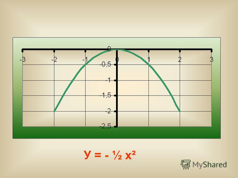 У = - ½ х²