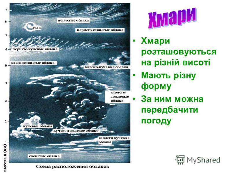 Хмари розташовуються на різній висоті Мають різну форму За ним можна передбачити погоду