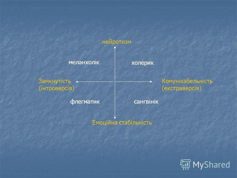нейротизм холерик Комунікабельність (екстраверсія) сангвінік Емоційна стабільність флегматик Замкнутість (інтроверсія) меланхолік