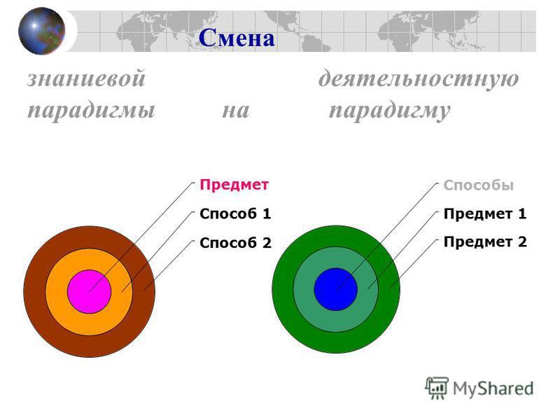 знаниевой деятельностную парадигмы на парадигму Предмет Способ 1 Способ 2 Способы Предмет 1 Предмет 2 Смена