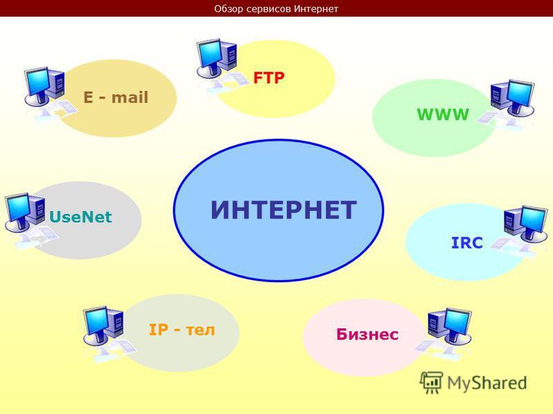 Обзор сервисов Интернет ИНТЕРНЕТ E - mail FTP WWW IRC Бизнес IP - тел UseNet