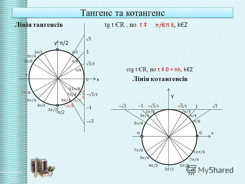 Тангенс та котангенс Лінія тангенсів tg t ЄR, но t + π k, kЄZ у π/2 2π/3 π/3 1 5π/6 π/4 π/6 ctg t ЄR, но t 0 + πk, kЄZ 0 х Лінія котангенсів у 4π/3 -π/2 π 0 х