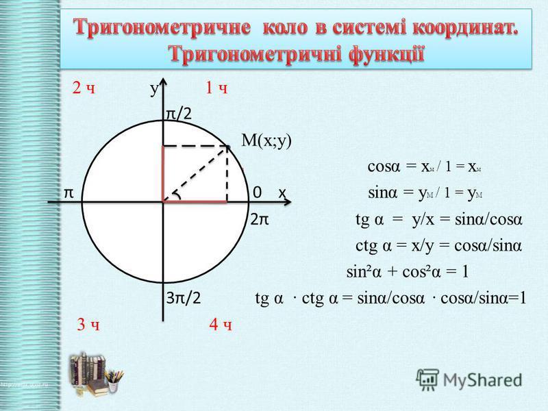 2 ч у 1 ч π/2 M(x;y) у М 1 у м cosα = х м / 1 = х м π α 0 х sinα = y M / 1 = y M х М 2π tg α = у/х = sinα/cosα сtg α = x/y = cosα/sinα sin²α + cos²α = 1 3π/2 tg α · сtg α = sinα/cosα · cosα/sinα=1 3 ч 4 ч