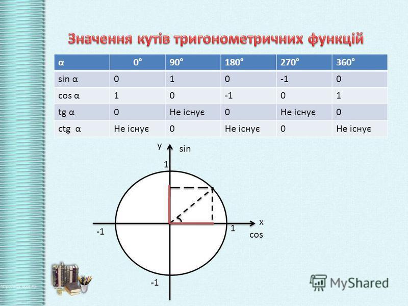 α0°90°180°270°360° sin α0100 cos α1001 tg α0Не існує0 0 ctg αНе існує0 0 1 1 х у cos sin