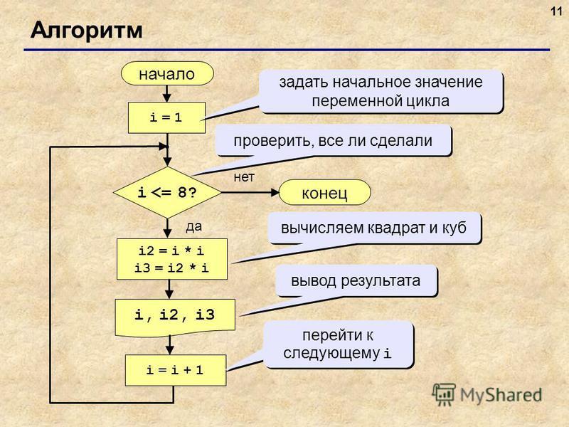 11 Алгоритм начало i, i2, i3 конец нет да i <= 8? i = 1i = 1 i = i + 1i = i + 1 i2 = i * i i3 = i2 * i задать начальное значение переменной цикла проверить, все ли сделали вычисляем квадрат и куб вывод результата перейти к следующему i