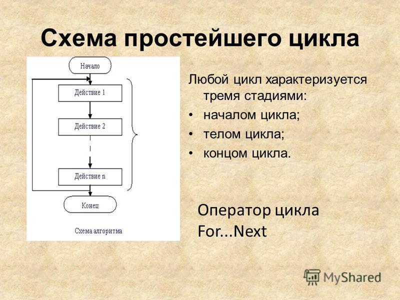 Схема простейшего цикла Любой цикл характеризуется тремя стадиями: началом цикла; телом цикла; концом цикла. Оператор цикла For...Next