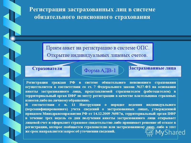 Регистрация застрахованных лиц в системе обязательного пенсионного страхования Прием анкет на регистрацию в системе ОПС. Открытие индивидуальных лицевых счетов. Форма АДВ-1 Страхователи Застрахованные лица Регистрация граждан РФ в системе обязательно