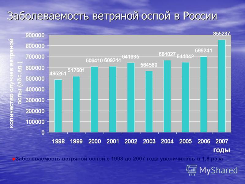 Заболеваемость ветряной оспой в России Заболеваемость ветряной оспой с 1998 до 2007 года увеличилась в 1,8 раза