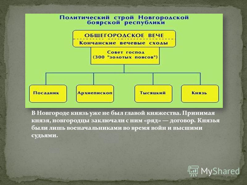 В Новгороде князь уже не был главой княжества. Принимая князя, новгородцы заключали с ним «ряд» договор. Князья были лишь военачальниками во время войн и высшими судьями.